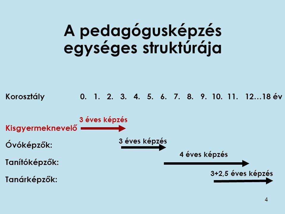 4 Korosztály 0. 1. 2. 3. 4. 5. 6. 7. 8. 9. 10. 11. 12…18 év Kisgyermeknevelő Óvóképzők: Tanítóképzők: Tanárképzők: A pedagógusképzés egységes struktúr