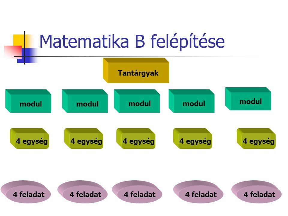 A modulok szerkezete A modul tervezett időtartama 45 perc Egy egység 8-9 perc Több feladat van, mint ami elvégezhető Lehetőség a differenciálásra Szorgalmi feladatok kijelölésére