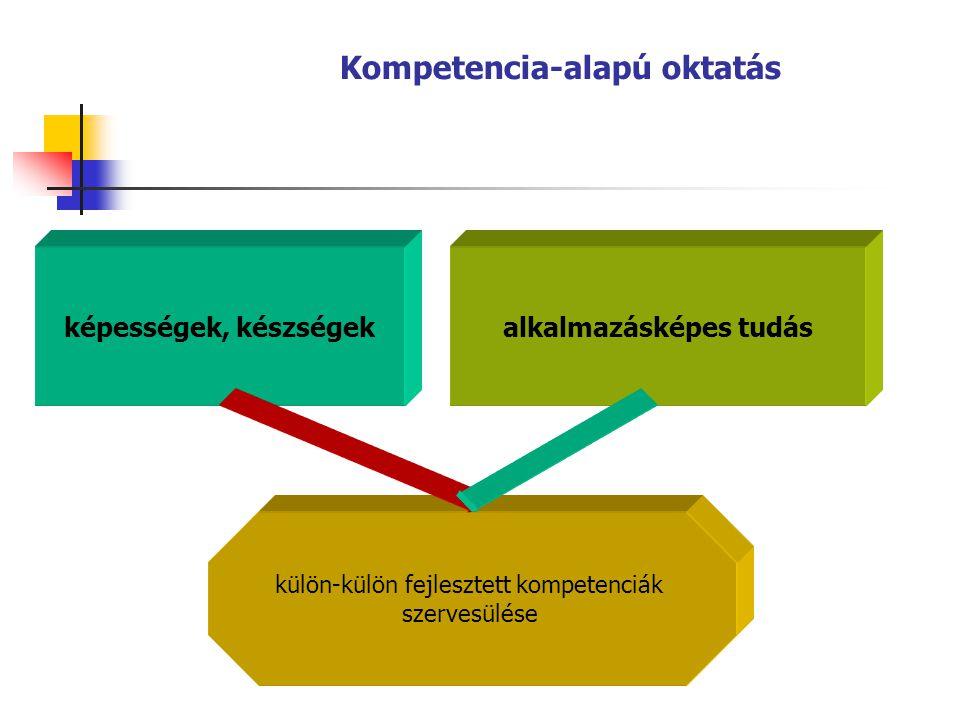 Kompetencia-alapú oktatás képességek, készségekalkalmazásképes tudás külön-külön fejlesztett kompetenciák szervesülése