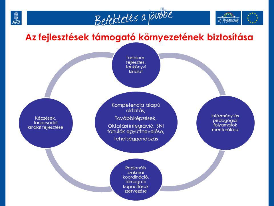 Kompetencia alapú oktatás, Továbbképzések, Oktatási integráció, SNI tanulók együttnevelése, Tehetséggondozás Tartalom- fejlesztés, tankönyvi kínálat Intézményi és pedagógiai folyamatok mentorálása Regionális szakmai koordináció, támogató kapacitások szervezése Képzések, tanácsadói kínálat fejlesztése Az fejlesztések támogató környezetének biztosítása