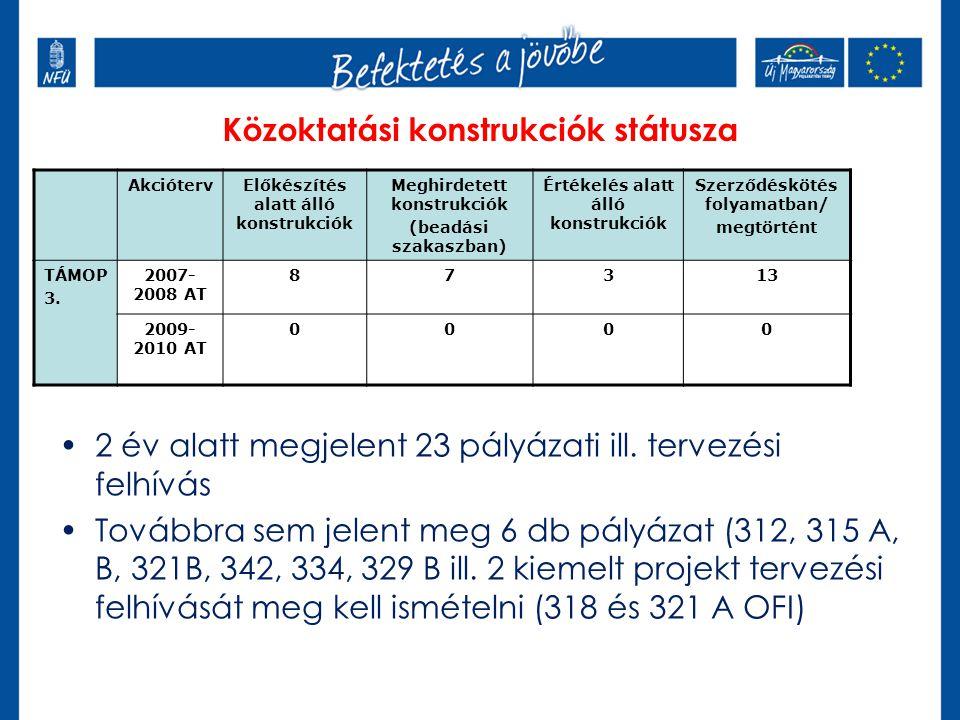 2 év alatt megjelent 23 pályázati ill. tervezési felhívás Továbbra sem jelent meg 6 db pályázat (312, 315 A, B, 321B, 342, 334, 329 B ill. 2 kiemelt p