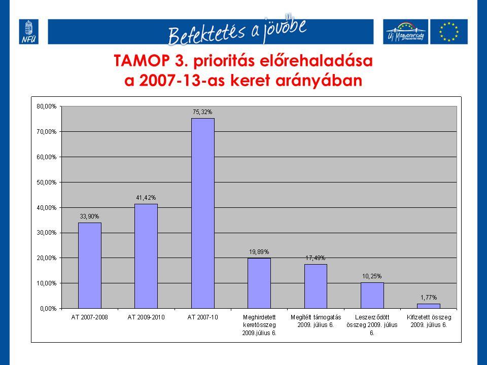 TAMOP 3. prioritás előrehaladása a 2007-13-as keret arányában