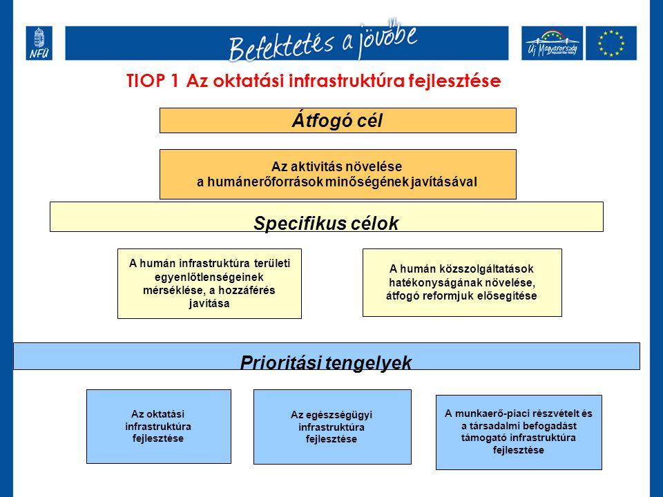 TIOP 1 Az oktatási infrastruktúra fejlesztése Átfogó cél Az aktivitás növelése a humánerőforrások minőségének javításával Specifikus célok A humán közszolgáltatások hatékonyságának növelése, átfogó reformjuk elősegítése A humán infrastruktúra területi egyenlőtlenségeinek mérséklése, a hozzáférés javítása Prioritási tengelyek Az egészségügyi infrastruktúra fejlesztése A munkaerő-piaci részvételt és a társadalmi befogadást támogató infrastruktúra fejlesztése Az oktatási infrastruktúra fejlesztése