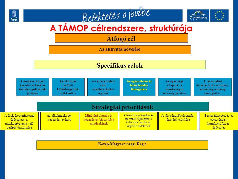 A TÁMOP célrendszere, struktúrája Specifikus célok Az aktivitás növelése A munkaerőpiaci kereslet és kínálat összehangolásának javítása Az aktivitás t