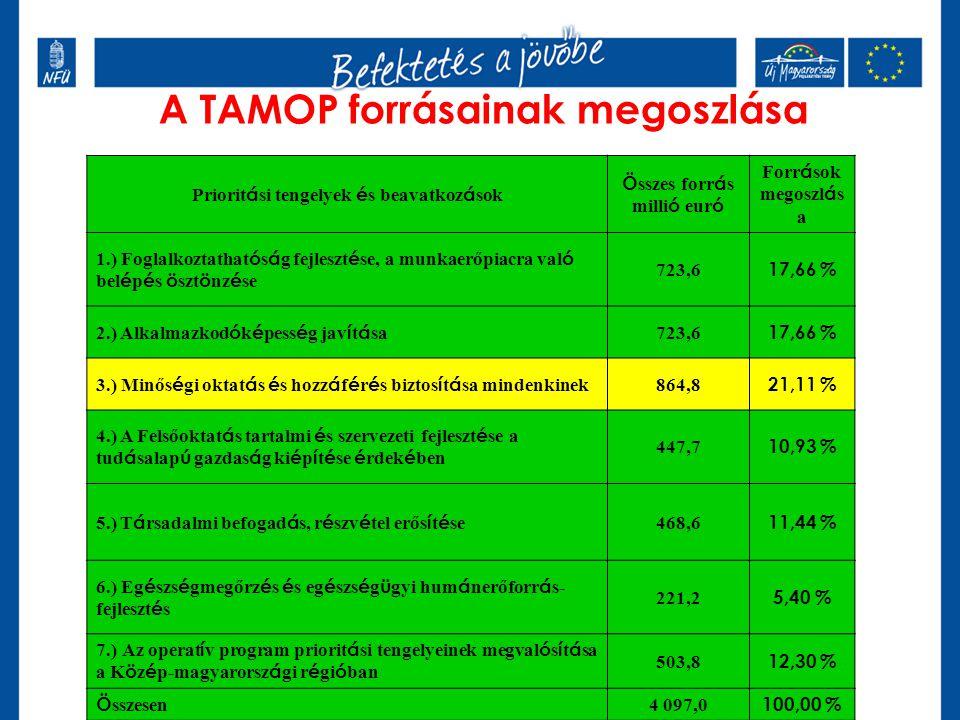A TAMOP forrásainak megoszlása Priorit á si tengelyek é s beavatkoz á sok Ö sszes forr á s milli ó eur ó Forr á sok megoszl á s a 1.) Foglalkoztathat ó s á g fejleszt é se, a munkaerőpiacra val ó bel é p é s ö szt ö nz é se 723,6 17,66 % 2.) Alkalmazkod ó k é pess é g jav í t á sa 723,6 17,66 % 3.) Minős é gi oktat á s é s hozz á f é r é s biztos í t á sa mindenkinek 864,8 21,11 % 4.) A Felsőoktat á s tartalmi é s szervezeti fejleszt é se a tud á salap ú gazdas á g ki é p í t é se é rdek é ben 447,7 10,93 % 5.) T á rsadalmi befogad á s, r é szv é tel erős í t é se 468,6 11,44 % 6.) Eg é szs é gmegőrz é s é s eg é szs é g ü gyi hum á nerőforr á s- fejleszt é s 221,2 5,40 % 7.) Az operat í v program priorit á si tengelyeinek megval ó s í t á sa a K ö z é p-magyarorsz á gi r é gi ó ban 503,8 12,30 % Ö sszesen 4 097,0 100,00 %