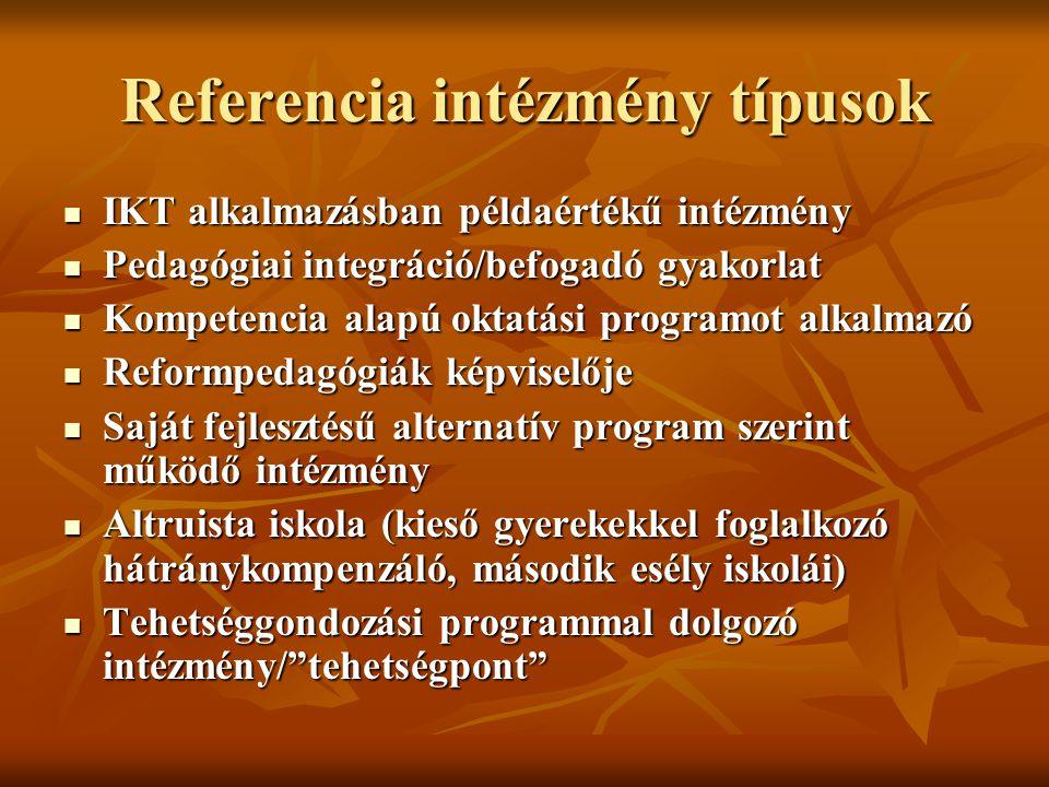 Referencia intézmény típusok Komprehenzív elv, egységes program Komprehenzív elv, egységes program EGYMI az integráció szolgálatában EGYMI az integráció szolgálatában Kistérségi együttműködésben mintaadó Kistérségi együttműködésben mintaadó Művészeti nevelési műveltségterületen kompetencia alapú programot megvalósító Művészeti nevelési műveltségterületen kompetencia alapú programot megvalósító Ökoiskolai/óvodai programmal dolgozó intézmény Ökoiskolai/óvodai programmal dolgozó intézmény Múzeumpedagógiai program alapján dolgozik Múzeumpedagógiai program alapján dolgozik Felsőoktatási gyakorlóhely, mely a TÁMOP innovációban minta-közvetítő Felsőoktatási gyakorlóhely, mely a TÁMOP innovációban minta-közvetítő