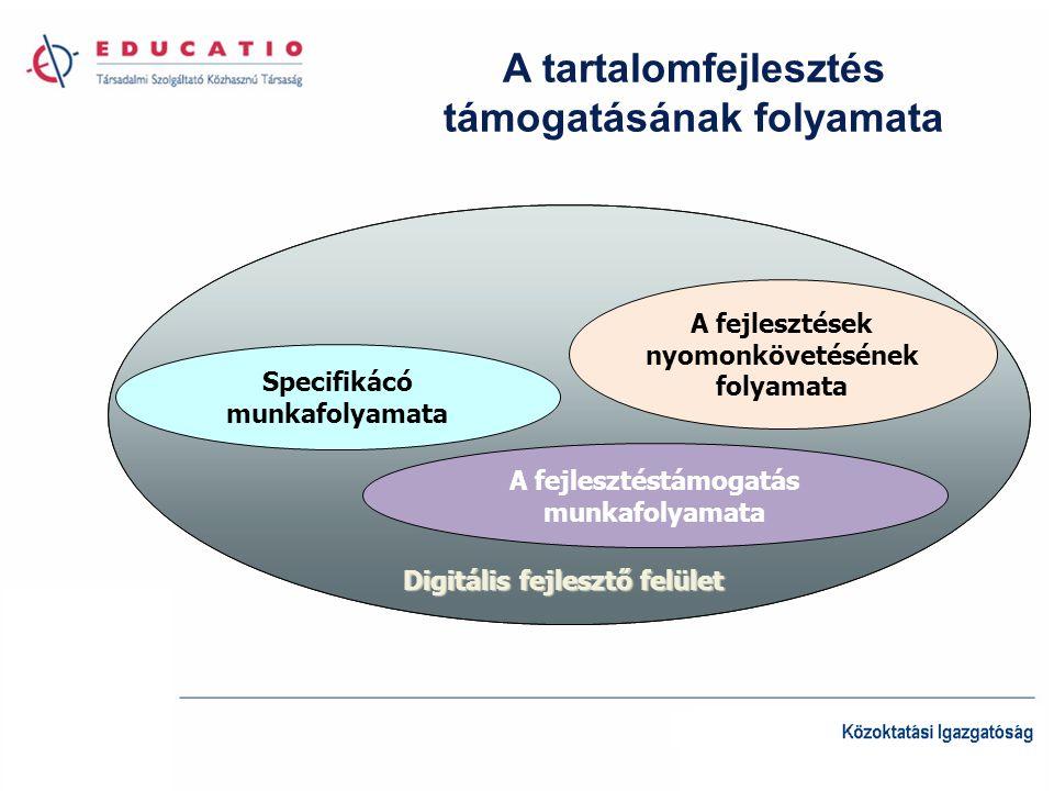 A tartalomfejlesztés támogatásának folyamata Digitális fejlesztő felület Specifikácó munkafolyamata A fejlesztések nyomonkövetésének folyamata A fejlesztéstámogatás munkafolyamata