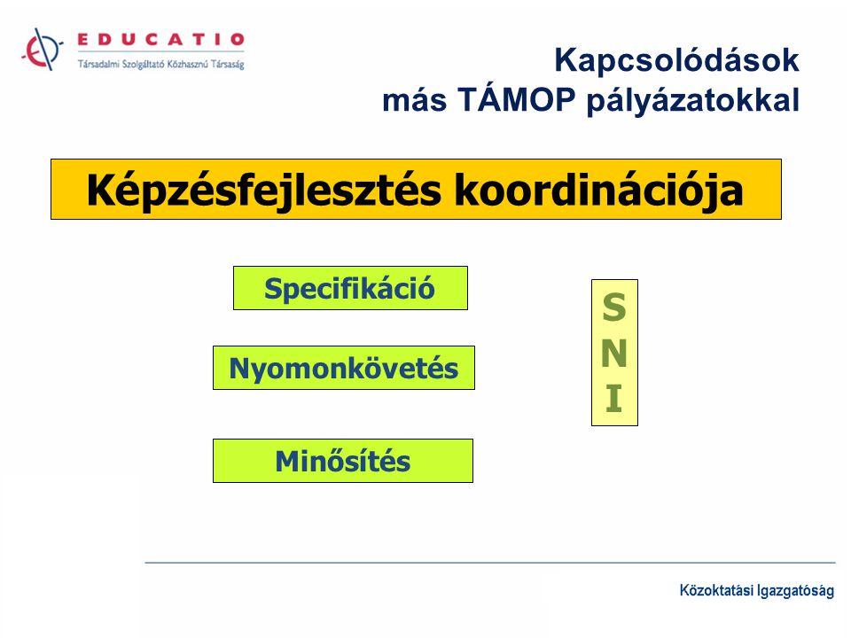 Kapcsolódások más TÁMOP pályázatokkal Képzésfejlesztés koordinációja Specifikáció SNISNI Nyomonkövetés Minősítés