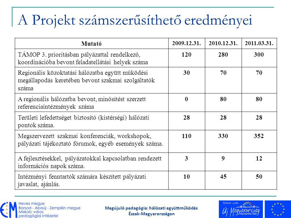 A Projekt számszerűsíthető eredményei Mutató 2009.12.31.2010.12.31.2011.03.31. TÁMOP 3. prioritásban pályázattal rendelkező, koordinációba bevont fela