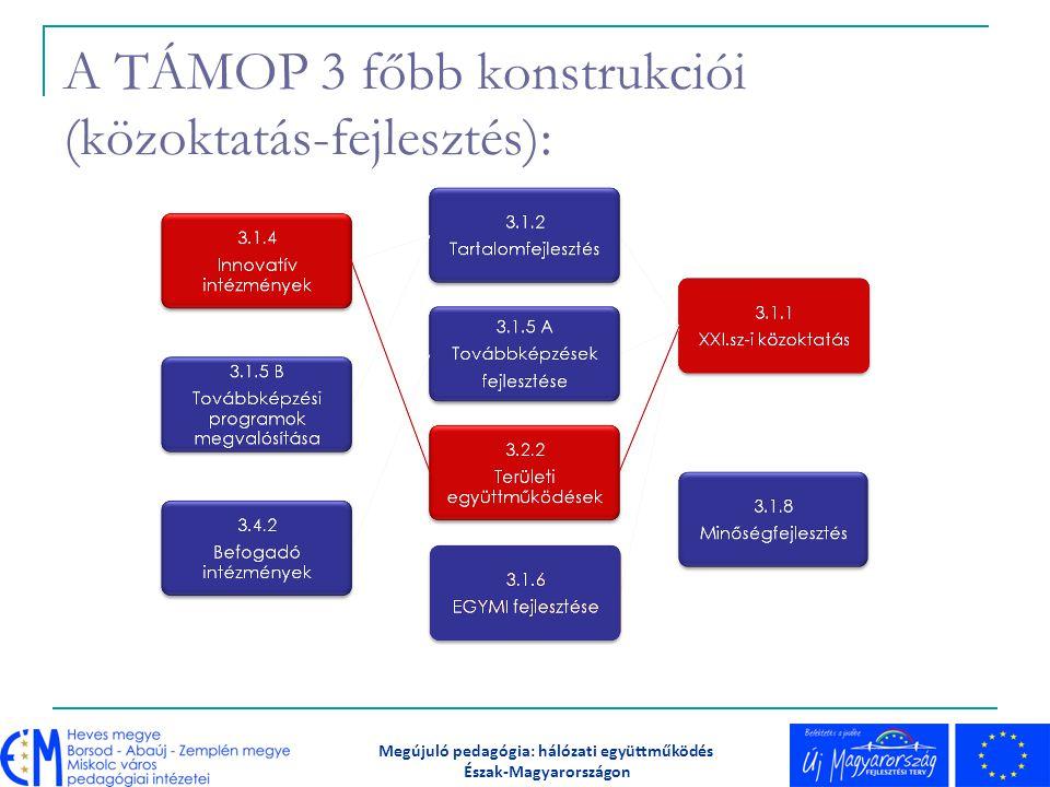 Együttműködő partnereink Főiskola (EKF Eger) Pedagógiai Intézetek (Nógrád Megyei Pedagógiai-Szakmai Szolgáltató és Szakszolgálati Intézet) Egyéb pedagógiai szakmai szolgáltatók Megyei Szakszolgálati Központ Alapítványok Civil egyesület Megújuló pedagógia: hálózati együttműködés Észak-Magyarországon