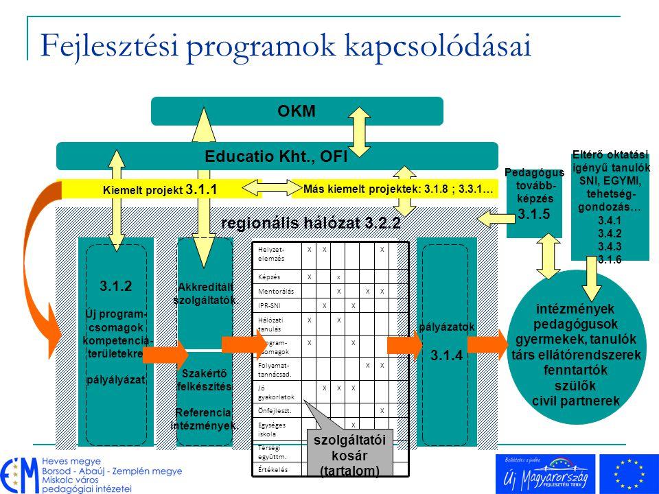 NFT I és UMFT célcsoportjai Megújuló pedagógia: hálózati együttműködés Észak-Magyarországon