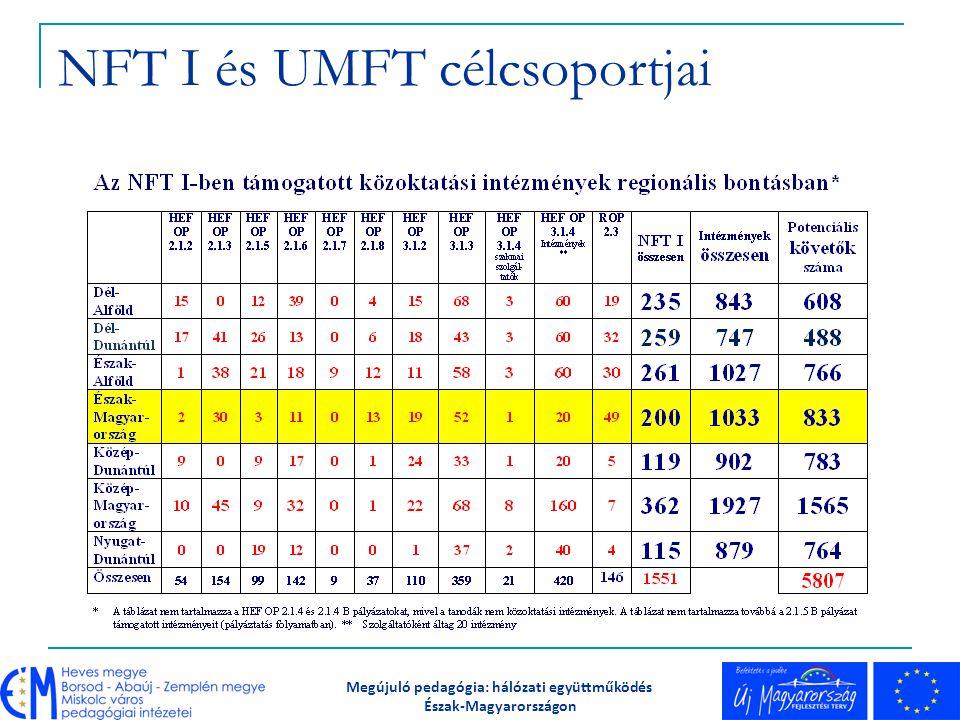TÁMOP 3.2.2 Projekt számokban Észak-magyarországi nyertes konzorcium Projekt megvalósítási időszaka: 2009.