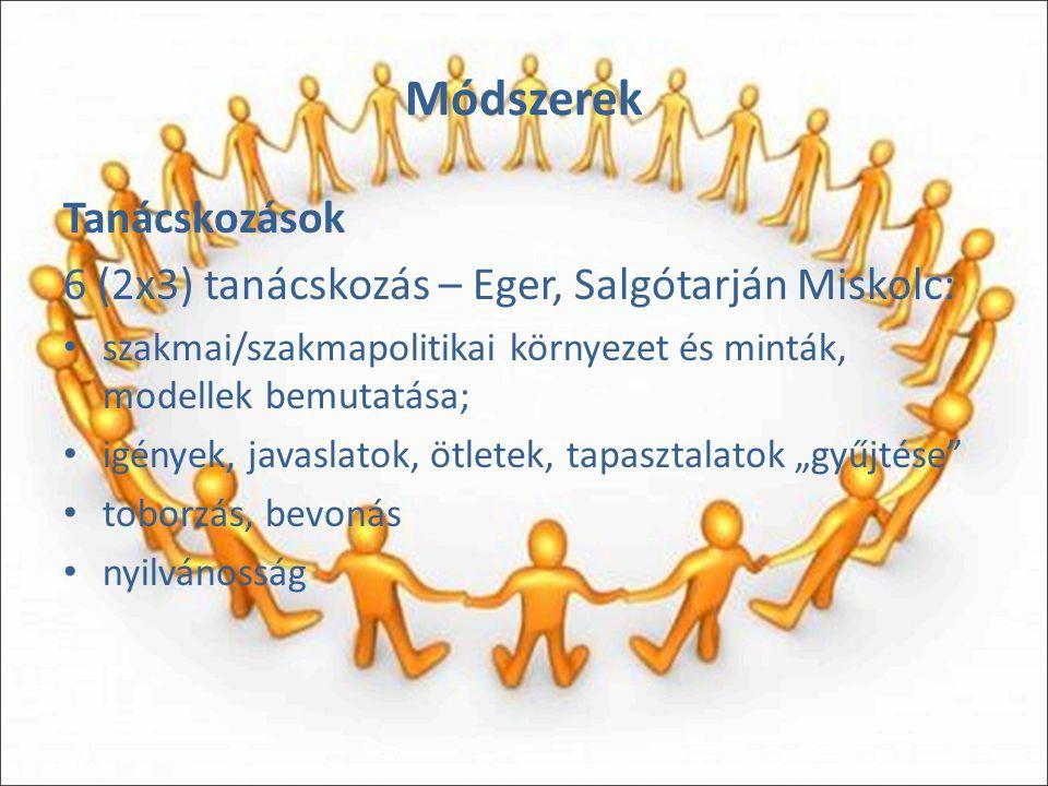 """Módszerek Tanácskozások 6 (2x3) tanácskozás – Eger, Salgótarján Miskolc: szakmai/szakmapolitikai környezet és minták, modellek bemutatása; igények, javaslatok, ötletek, tapasztalatok """"gyűjtése toborzás, bevonás nyilvánosság"""