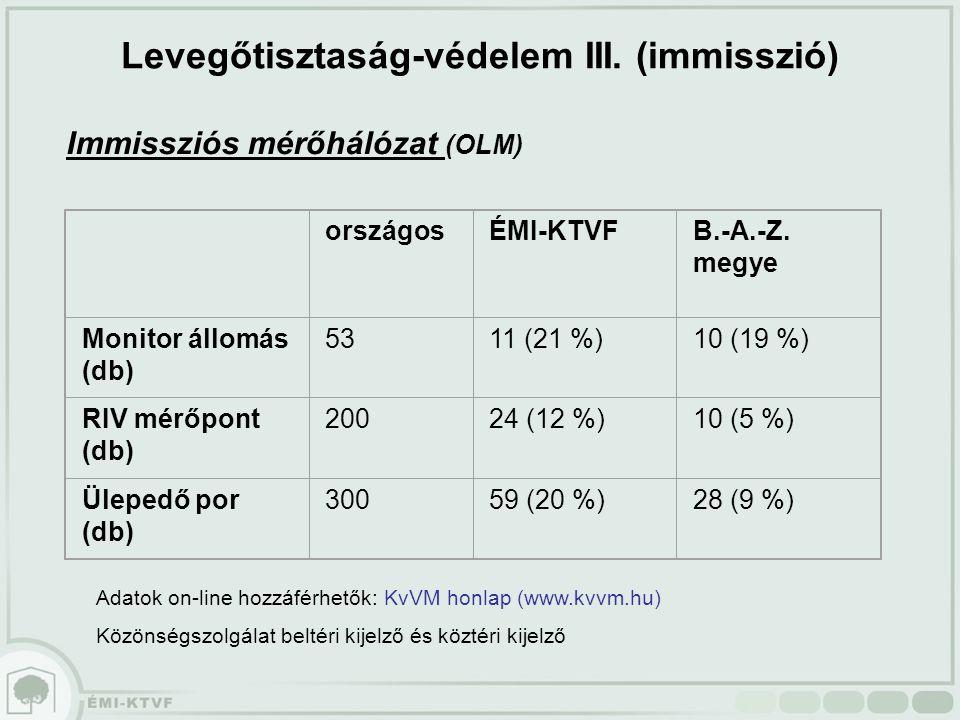 Immissziós mérőhálózat (OLM) országosÉMI-KTVFB.-A.-Z. megye Monitor állomás (db) 5311 (21 %)10 (19 %) RIV mérőpont (db) 20024 (12 %)10 (5 %) Ülepedő p