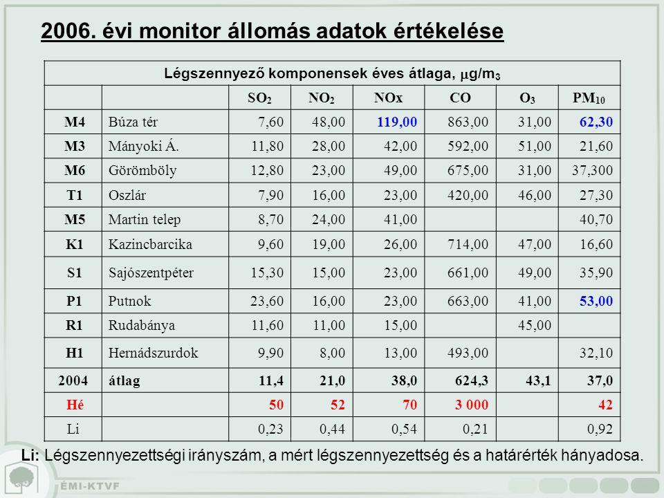 Légszennyező komponensek éves átlaga,  g/m 3 SO 2 NO 2 NOxCOO3O3 PM 10 M4Búza tér7,6048,00119,00863,0031,0062,30 M3Mányoki Á.11,8028,0042,00592,0051,
