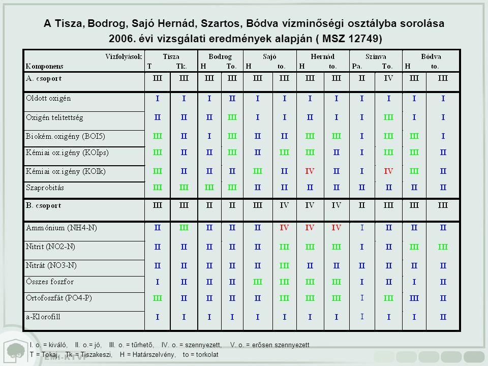 A Tisza, Bodrog, Sajó Hernád, Szartos, Bódva vízminőségi osztályba sorolása 2006. évi vizsgálati eredmények alapján ( MSZ 12749) I. o. = kiváló, II. o