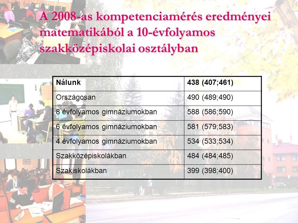 A 2008-as kompetenciamérés eredményei matematikából a 10-évfolyamos szakközépiskolai osztályban Nálunk438 (407;461) Országosan490 (489;490) 8 évfolyam