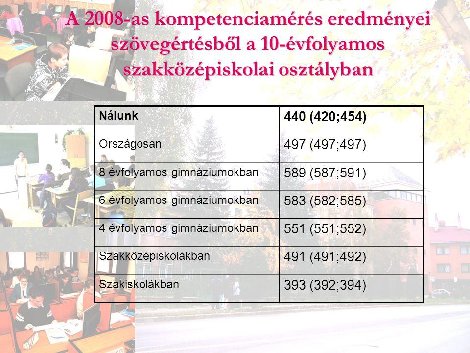 A 2008-as kompetenciamérés eredményei szövegértésből a 10-évfolyamos szakközépiskolai osztályban Nálunk 440 (420;454) Országosan 497 (497;497) 8 évfol