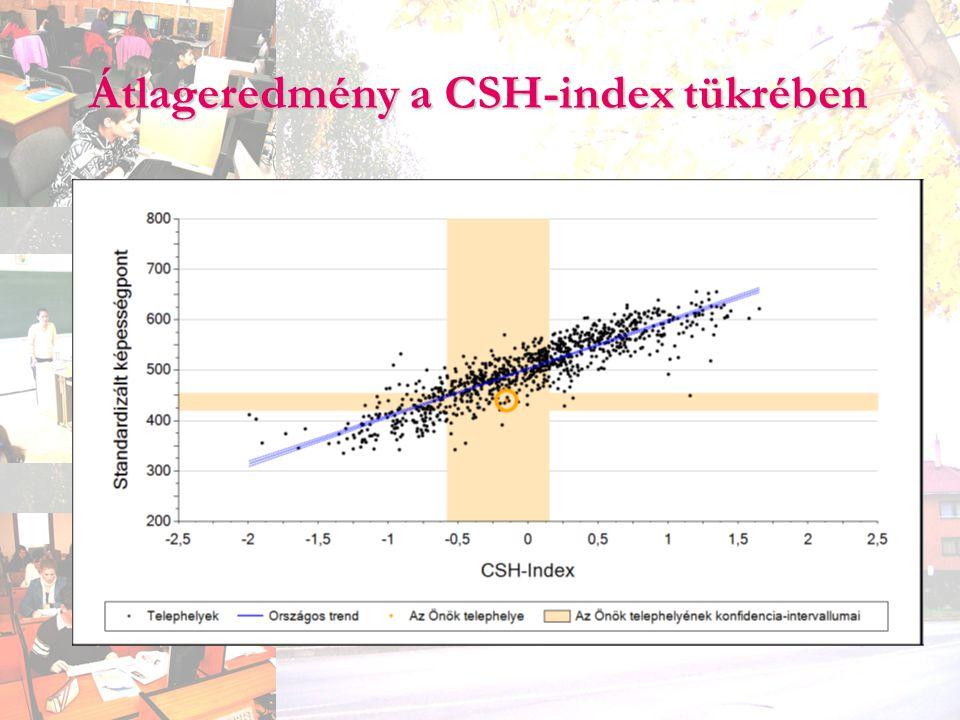 Átlageredmény a CSH-index tükrében
