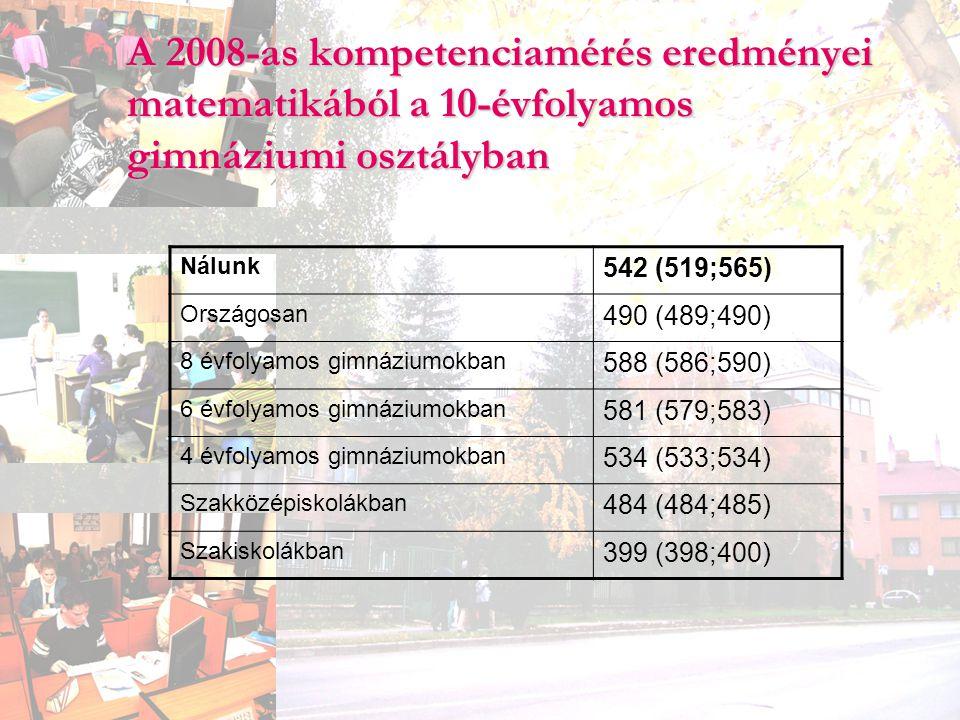 A 2008-as kompetenciamérés eredményei matematikából a 10-évfolyamos gimnáziumi osztályban Nálunk 542 (519;565) Országosan 490 (489;490) 8 évfolyamos g