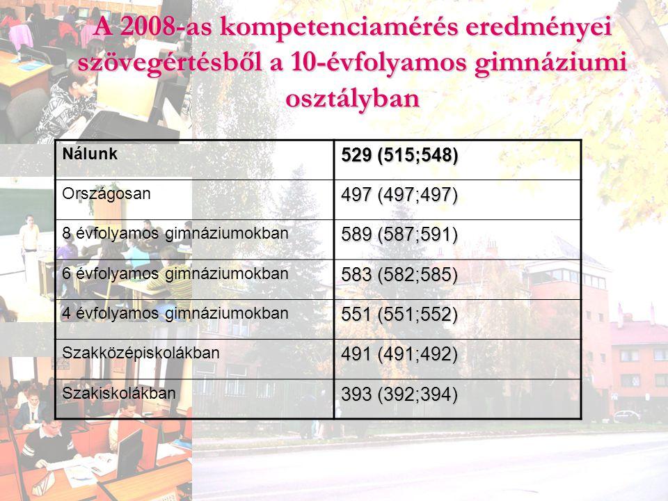 A 2008-as kompetenciamérés eredményei szövegértésből a 10-évfolyamos gimnáziumi osztályban Nálunk 529 (515;548) Országosan 497 (497;497) 8 évfolyamos