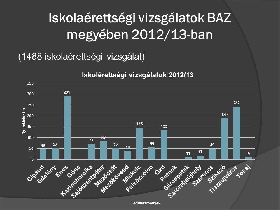 Iskolaérettségi vizsgálatok BAZ megyében 2012/13-ban (1488 iskolaérettségi vizsgálat)
