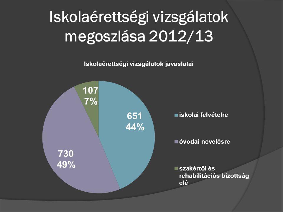 Iskolaérettségi vizsgálatok megoszlása 2012/13