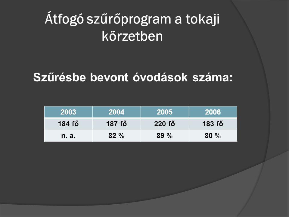Átfogó szűrőprogram a tokaji körzetben Szűrésbe bevont óvodások száma: 2003200420052006 184 fő187 fő220 fő183 fő n. a.82 %89 %80 %