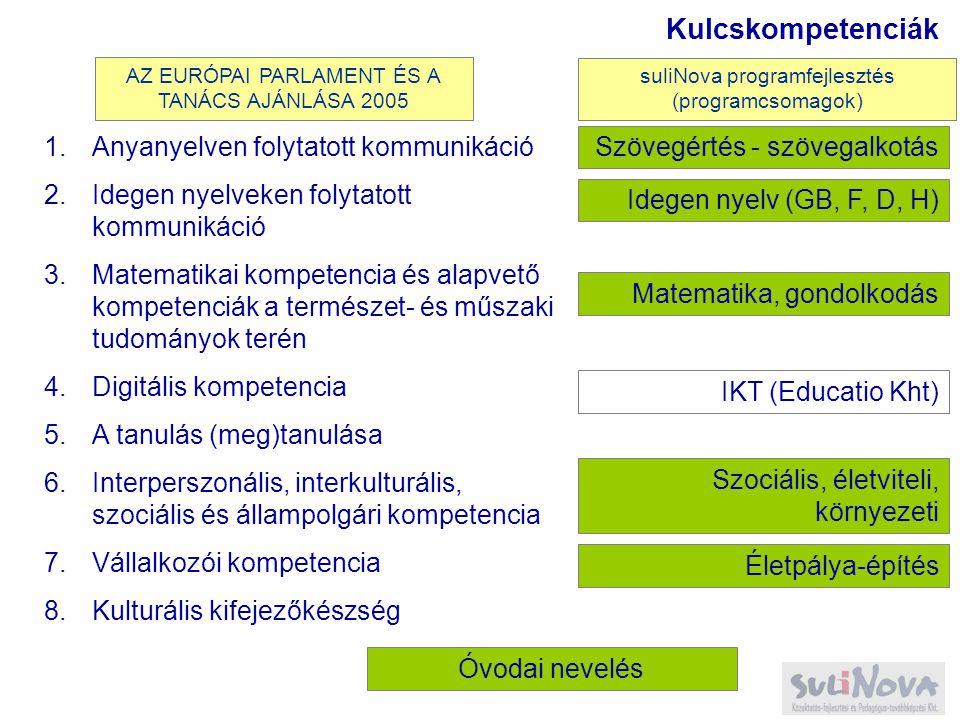1.Anyanyelven folytatott kommunikáció 2.Idegen nyelveken folytatott kommunikáció 3.Matematikai kompetencia és alapvető kompetenciák a természet- és műszaki tudományok terén 4.Digitális kompetencia 5.A tanulás (meg)tanulása 6.Interperszonális, interkulturális, szociális és állampolgári kompetencia 7.Vállalkozói kompetencia 8.Kulturális kifejezőkészség Kulcskompetenciák Szövegértés - szövegalkotás Idegen nyelv (GB, F, D, H) Matematika, gondolkodás IKT (Educatio Kht) Szociális, életviteli, környezeti Életpálya-építés Óvodai nevelés AZ EURÓPAI PARLAMENT ÉS A TANÁCS AJÁNLÁSA 2005 suliNova programfejlesztés (programcsomagok)