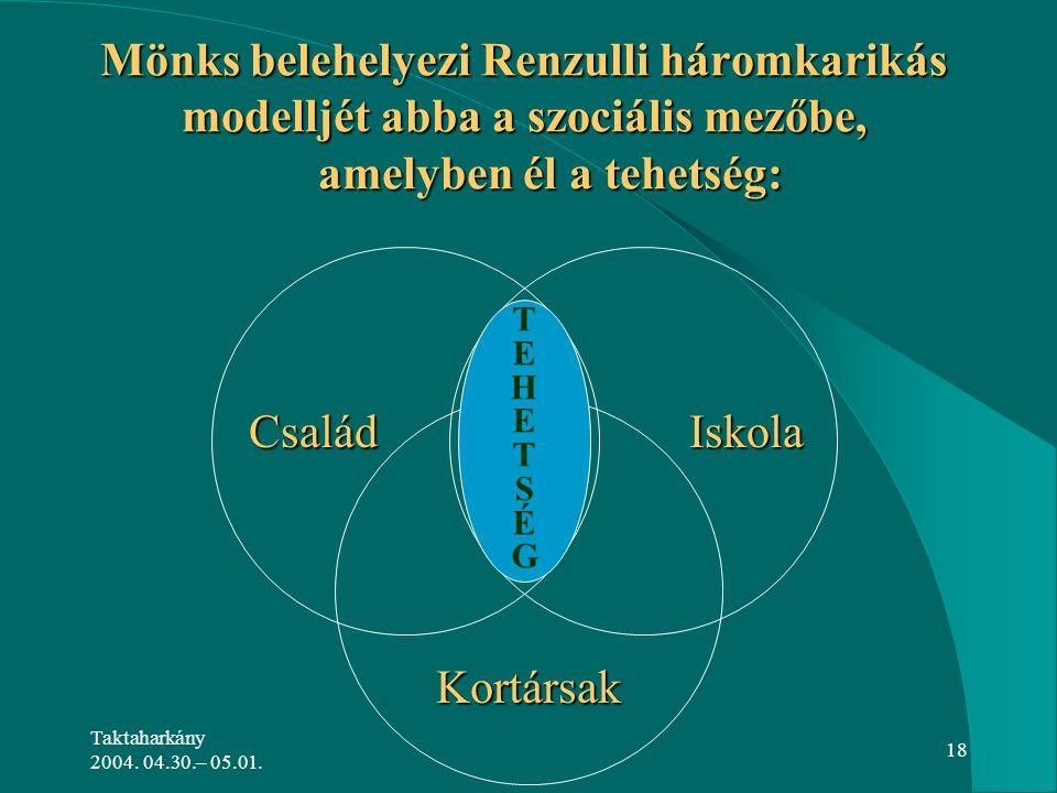 Taktaharkány 2004. 04.30.– 05.01. 18 Mönks belehelyezi Renzulli háromkarikás modelljét abba a szociális mezőbe, amelyben él a tehetség: CsaládIskola K