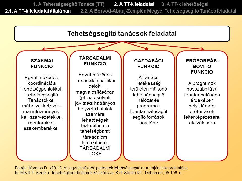 1. A Tehetségsegítő Tanács (TT) 2. A TT-k feladatai 3. A TT-k lehetőségei 2.1. A TT-k feladatai általában 2.2. A Borsod-Abaúj-Zemplén Megyei Tehetségs