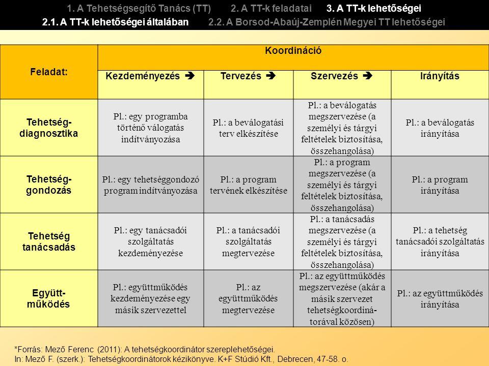 Feladat: Koordináció Kezdeményezés  Tervezés  Szervezés  Irányítás Tehetség- diagnosztika Pl.: egy programba történő válogatás indítványozása Pl.: