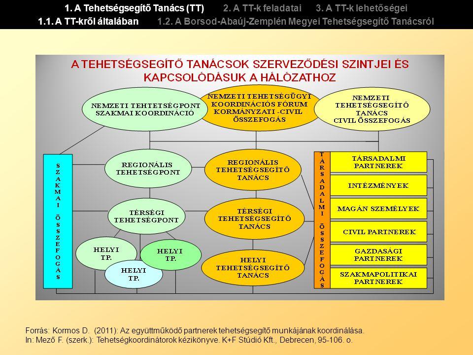 Forrás: Kormos D. (2011): Az együttműködő partnerek tehetségsegítő munkájának koordinálása. In: Mező F. (szerk.): Tehetségkoordinátorok kézikönyve. K+