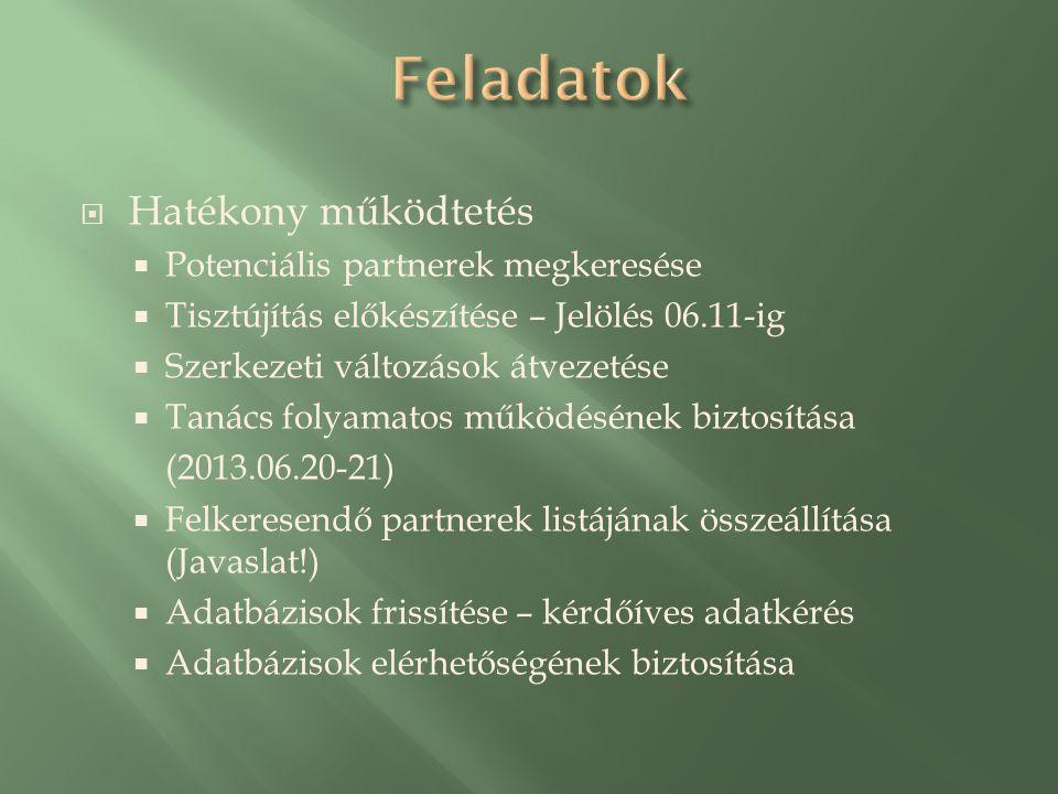  Hatékony működtetés  Potenciális partnerek megkeresése  Tisztújítás előkészítése – Jelölés 06.11-ig  Szerkezeti változások átvezetése  Tanács folyamatos működésének biztosítása (2013.06.20-21)  Felkeresendő partnerek listájának összeállítása (Javaslat!)  Adatbázisok frissítése – kérdőíves adatkérés  Adatbázisok elérhetőségének biztosítása