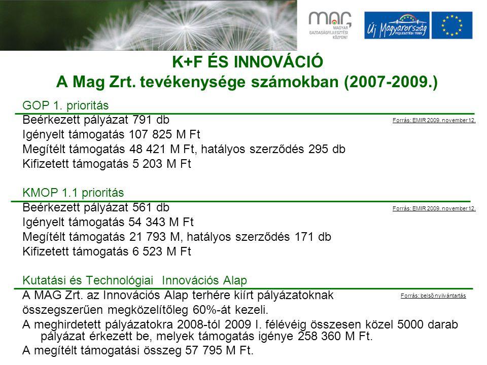 K+F ÉS INNOVÁCIÓ A Mag Zrt.tevékenysége számokban (2007-2009.) GOP 1.