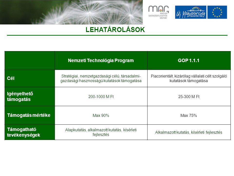 LEHATÁROLÁSOK Nemzeti Technológia ProgramGOP 1.1.1 Cél Stratégiai, nemzetgazdasági célú, társadalmi- gazdasági hasznosságú kutatások támogatása Piacorientált, kizárólag vállalati célt szolgáló kutatások támogatása Igényelhető támogatás 200-1000 M Ft25-300 M Ft Támogatás mértéke Max 90%Max 75% Támogatható tevékenységek Alapkutatás, alkalmazott kutatás, kísérleti fejlesztés Alkalmazott kutatás, kísérleti fejlesztés