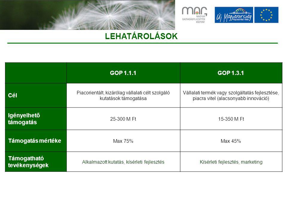 LEHATÁROLÁSOK GOP 1.1.1GOP 1.3.1 Cél Piacorientált, kizárólag vállalati célt szolgáló kutatások támogatása Vállalati termék vagy szolgáltatás fejlesztése, piacra vitel (alacsonyabb innováció) Igényelhető támogatás 25-300 M Ft15-350 M Ft Támogatás mértéke Max 75%Max 45% Támogatható tevékenységek Alkalmazott kutatás, kísérleti fejlesztésKísérleti fejlesztés, marketing