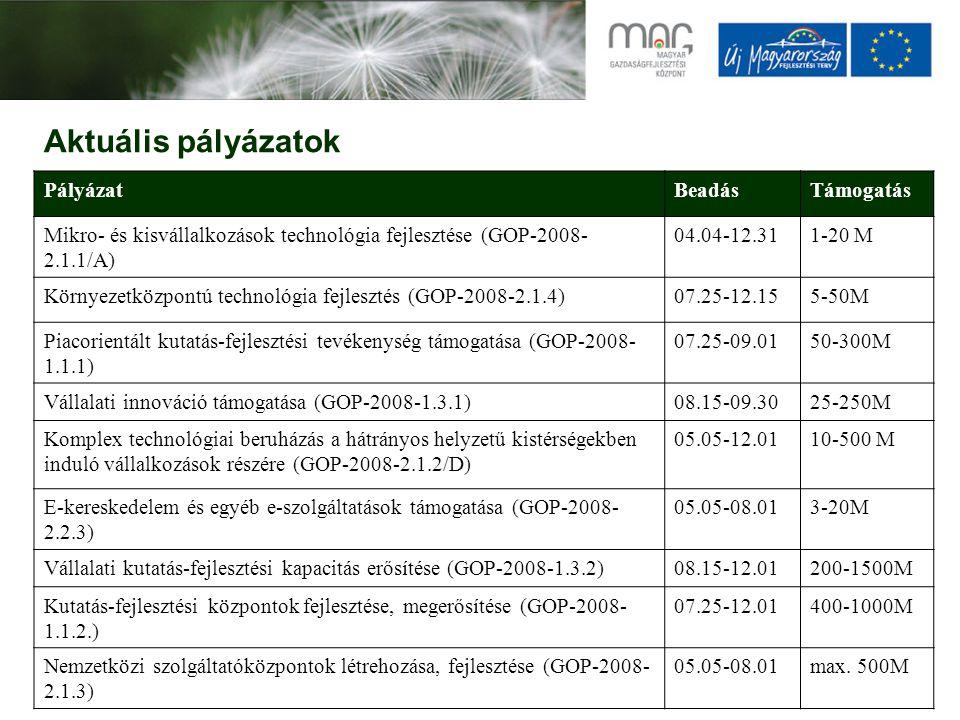 Aktuális pályázatok PályázatBeadásTámogatás Mikro- és kisvállalkozások technológia fejlesztése (GOP-2008- 2.1.1/A) 04.04-12.311-20 M Környezetközpontú technológia fejlesztés (GOP-2008-2.1.4)07.25-12.155-50M Piacorientált kutatás-fejlesztési tevékenység támogatása (GOP-2008- 1.1.1) 07.25-09.0150-300M Vállalati innováció támogatása (GOP-2008-1.3.1)08.15-09.3025-250M Komplex technológiai beruházás a hátrányos helyzetű kistérségekben induló vállalkozások részére (GOP-2008-2.1.2/D) 05.05-12.0110-500 M E-kereskedelem és egyéb e-szolgáltatások támogatása (GOP-2008- 2.2.3) 05.05-08.013-20M Vállalati kutatás-fejlesztési kapacitás erősítése (GOP-2008-1.3.2)08.15-12.01200-1500M Kutatás-fejlesztési központok fejlesztése, megerősítése (GOP-2008- 1.1.2.) 07.25-12.01400-1000M Nemzetközi szolgáltatóközpontok létrehozása, fejlesztése (GOP-2008- 2.1.3) 05.05-08.01max.