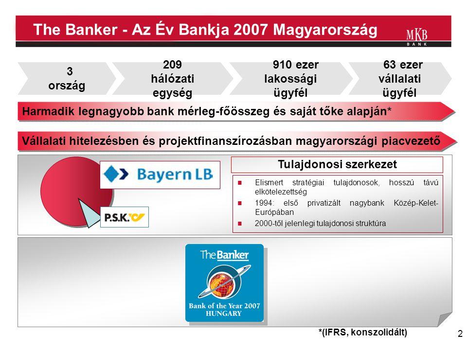 2 The Banker - Az Év Bankja 2007 Magyarország *(IFRS, konszolidált) 209 hálózati egység 910 ezer lakossági ügyfél 63 ezer vállalati ügyfél 3 ország Vá