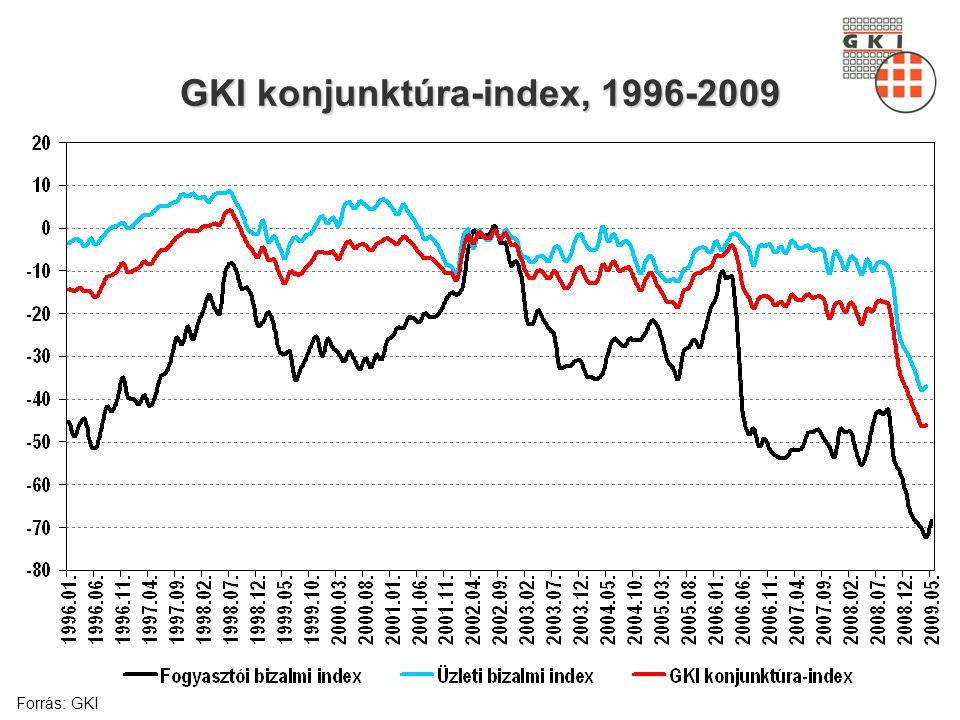 GKI konjunktúra-index, 1996-2009 Forrás: GKI
