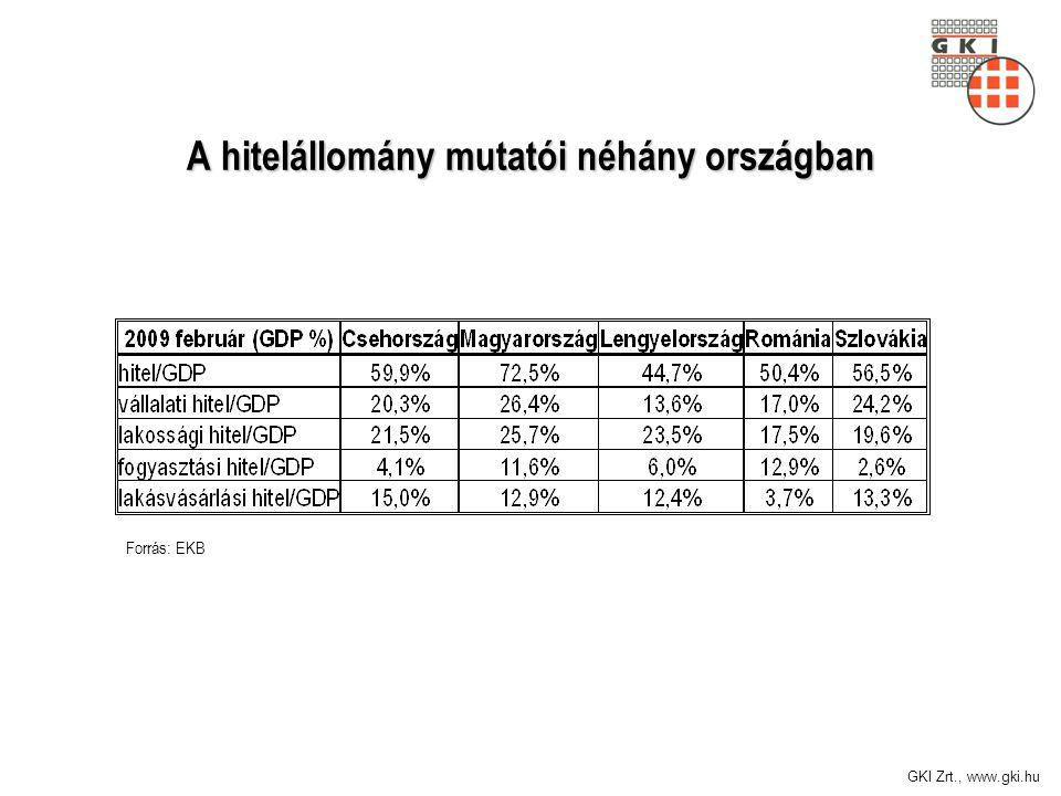 GKI Zrt., www.gki.hu Forrás: EKB A hitelállomány mutatói néhány országban