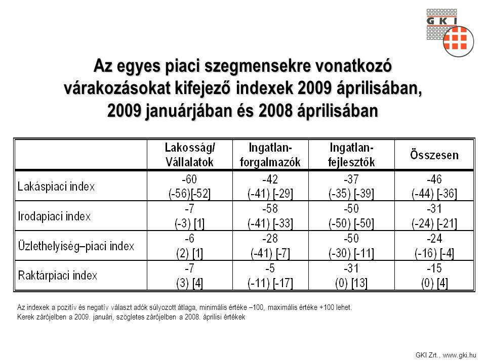 GKI Zrt., www.gki.hu Az egyes piaci szegmensekre vonatkozó várakozásokat kifejező indexek 2009 áprilisában, 2009 januárjában és 2008 áprilisában Az indexek a pozitív és negatív választ adók súlyozott átlaga, minimális értéke –100, maximális értéke +100 lehet.