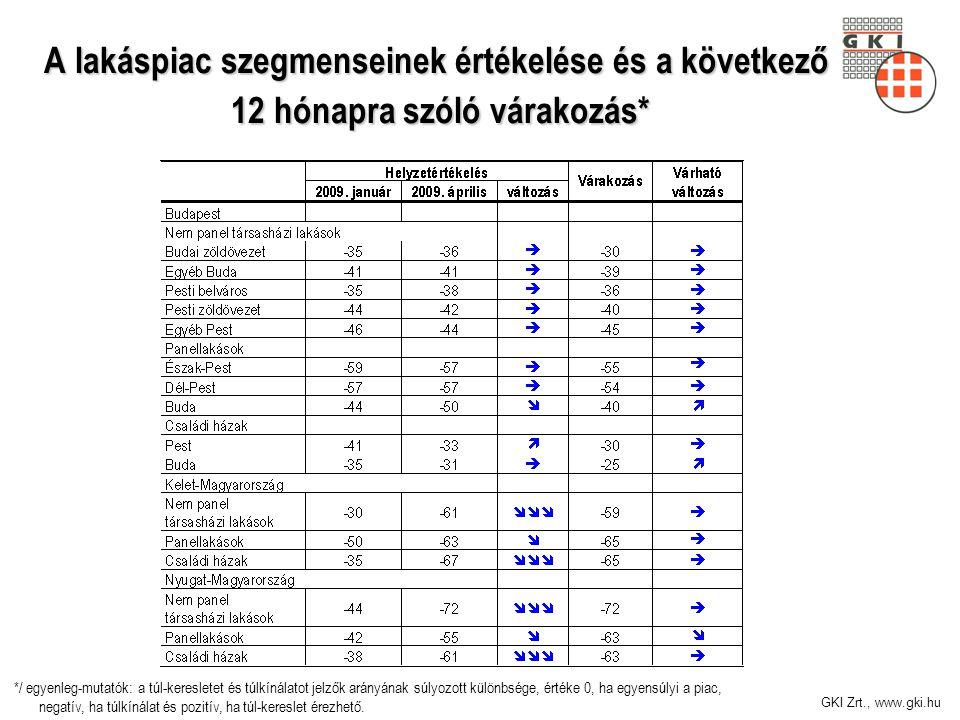 GKI Zrt., www.gki.hu A lakáspiac szegmenseinek értékelése és a következő 12 hónapra szóló várakozás* */ egyenleg-mutatók: a túl-keresletet és túlkínál