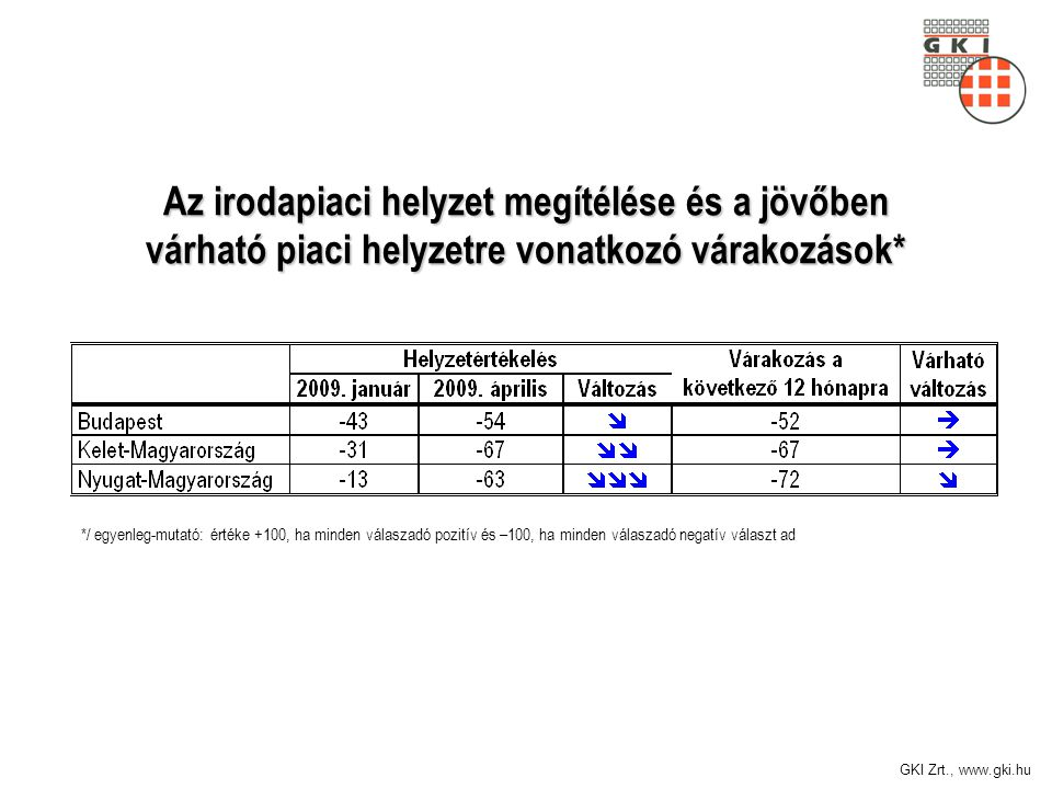 GKI Zrt., www.gki.hu Az irodapiaci helyzet megítélése és a jövőben várható piaci helyzetre vonatkozó várakozások* */ egyenleg-mutató: értéke +100, ha minden válaszadó pozitív és –100, ha minden válaszadó negatív választ ad