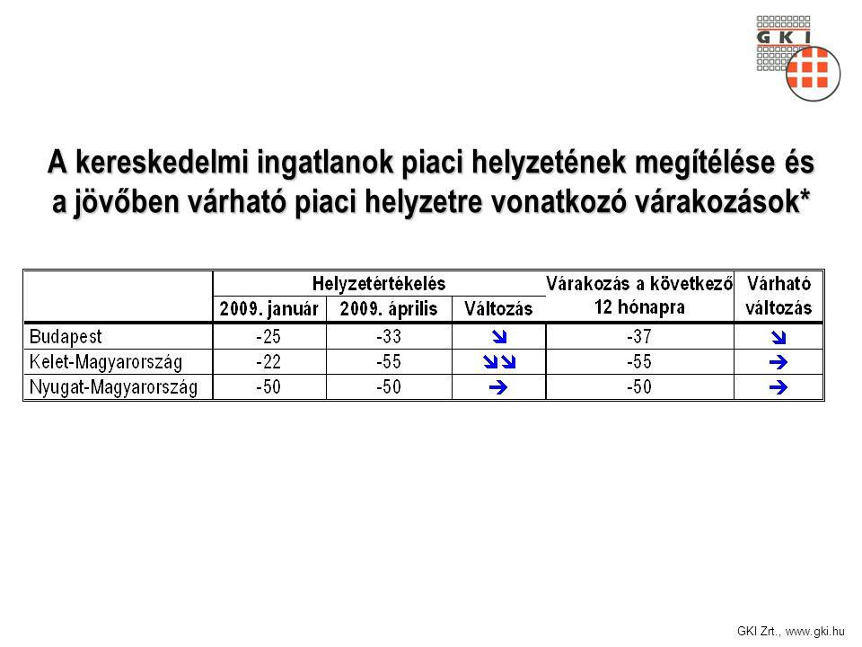 GKI Zrt., www.gki.hu A kereskedelmi ingatlanok piaci helyzetének megítélése és a jövőben várható piaci helyzetre vonatkozó várakozások*