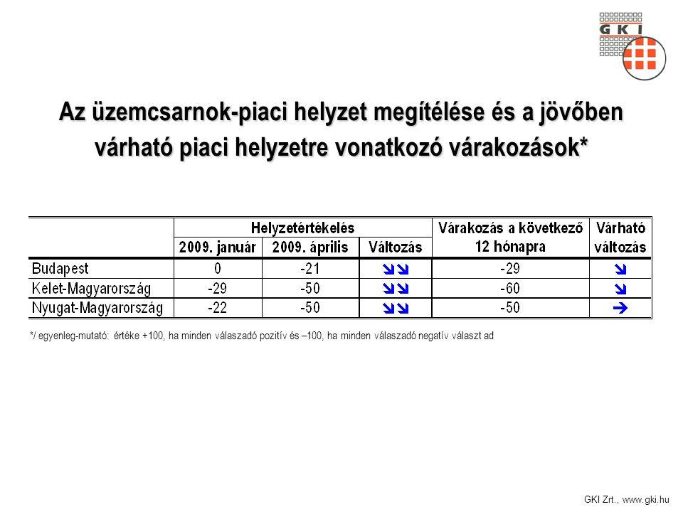 GKI Zrt., www.gki.hu Az üzemcsarnok-piaci helyzet megítélése és a jövőben várható piaci helyzetre vonatkozó várakozások* */ egyenleg-mutató: értéke +100, ha minden válaszadó pozitív és –100, ha minden válaszadó negatív választ ad