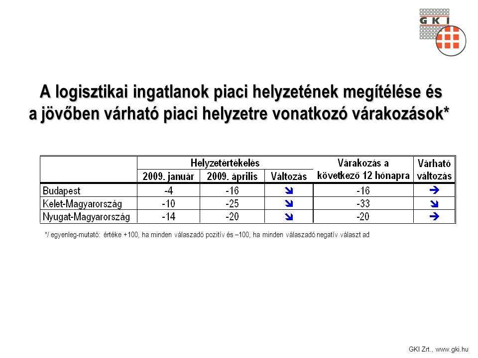 GKI Zrt., www.gki.hu A logisztikai ingatlanok piaci helyzetének megítélése és a jövőben várható piaci helyzetre vonatkozó várakozások* A logisztikai i