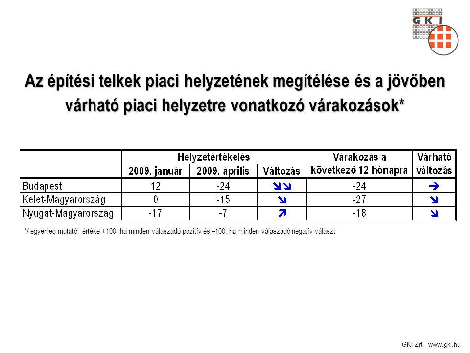 GKI Zrt., www.gki.hu Az építési telkek piaci helyzetének megítélése és a jövőben várható piaci helyzetre vonatkozó várakozások* */ egyenleg-mutató: értéke +100, ha minden válaszadó pozitív és –100, ha minden válaszadó negatív választ