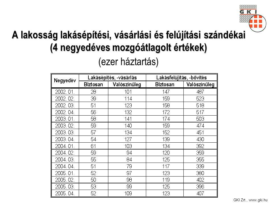 GKI Zrt., www.gki.hu A lakosság lakásépítési, vásárlási és felújítási szándékai (4 negyedéves mozgóátlagolt értékek) A lakosság lakásépítési, vásárlási és felújítási szándékai (4 negyedéves mozgóátlagolt értékek) (ezer háztartás)
