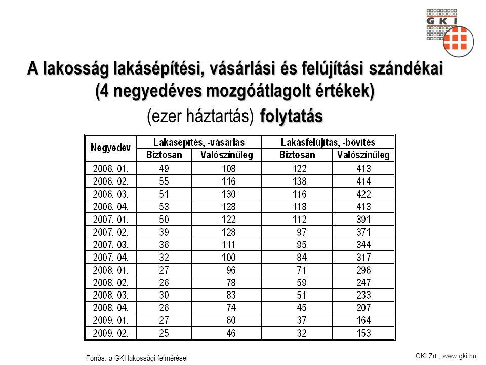 GKI Zrt., www.gki.hu A lakosság lakásépítési, vásárlási és felújítási szándékai (4 negyedéves mozgóátlagolt értékek) folytatás A lakosság lakásépítési, vásárlási és felújítási szándékai (4 negyedéves mozgóátlagolt értékek) (ezer háztartás) folytatás Forrás: a GKI lakossági felmérései